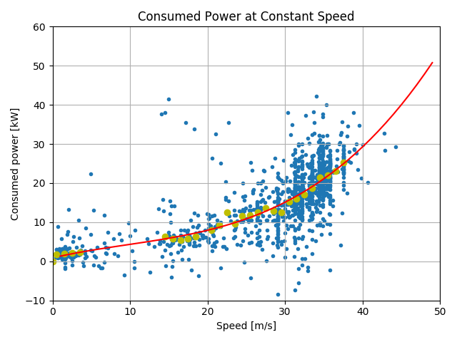 Model 3 Consumption and Charging - ABRP Blog - A Better