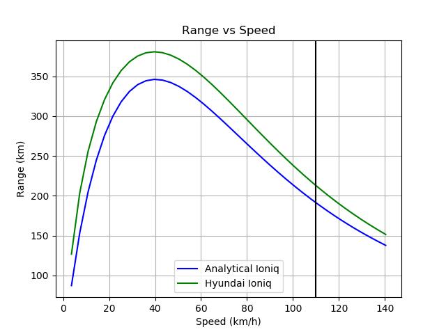 Analytical_Ioniq-Hyundai_Ioniq_range_metric.png.a4482bd2c5c86dc4fb85049bc63befd0.png