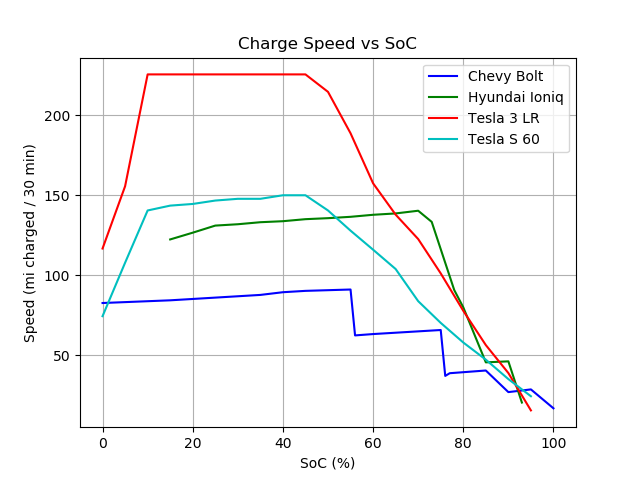 Chevy_Bolt-Hyundai_Ioniq-Tesla_3_LR-Tesla_S_60_chargespeed_imperial.png