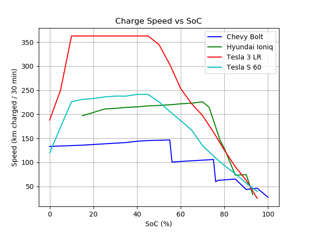 Chevy_Bolt-Hyundai_Ioniq-Tesla_3_LR-Tesla_S_60_chargespeed_metric.png.af62e254832f228474ac93549b9abf62.png
