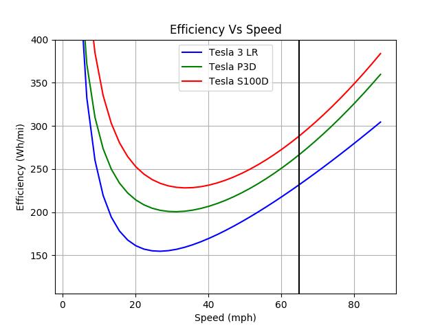 Tesla_3_LR-Tesla_P3D-Tesla_S100D_efficiency_imperial.png.dbfdd2ea5744358ca34158e1d2119a4d.png