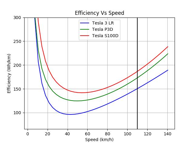 Tesla_3_LR-Tesla_P3D-Tesla_S100D_efficiency_metric.png.78cb018e350cb4396263d576a005abb2.png
