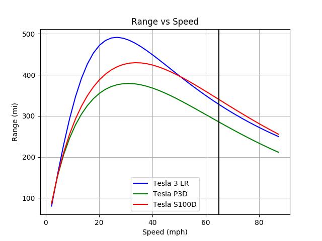Tesla_3_LR-Tesla_P3D-Tesla_S100D_range_imperial.png.cffda5dec533198d44fcf2d30aee83e7.png