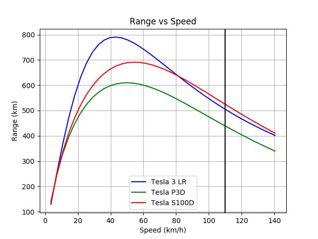 Tesla_3_LR-Tesla_P3D-Tesla_S100D_range_metric.png.c4676b7425f892b2b568bc27def6366c.png
