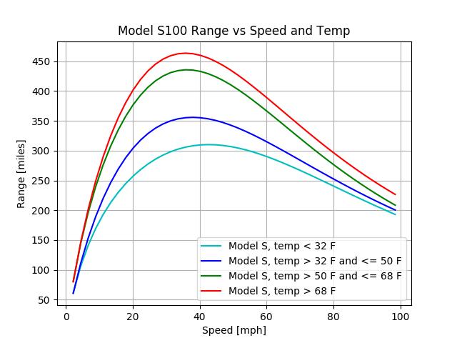 model_s100_range_temp_imperial.png.f4644584e01ebd90a0415c391f56e021.png