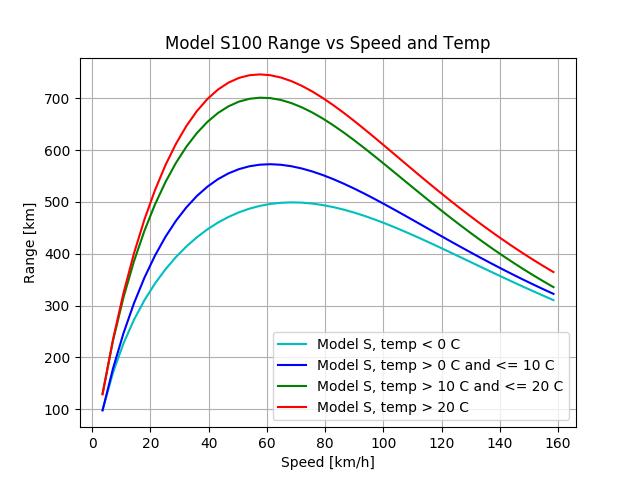 model_s100_range_temp_metric.png.9e1ca247e7401ed61c34cbb6732672d9.png