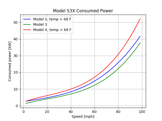 model_s3x_consumption_imperial.png.351c5f055216f6636b5db516e4513bbe.png