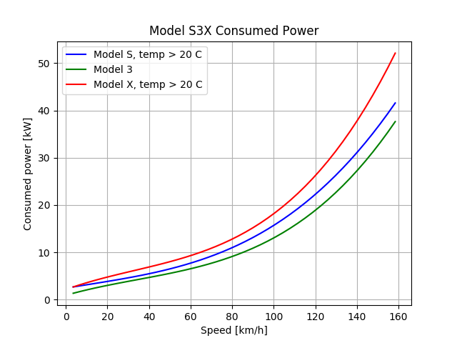 model_s3x_consumption_metric.png.343ca127ba2fd5e3a25146e179d7c24f.png
