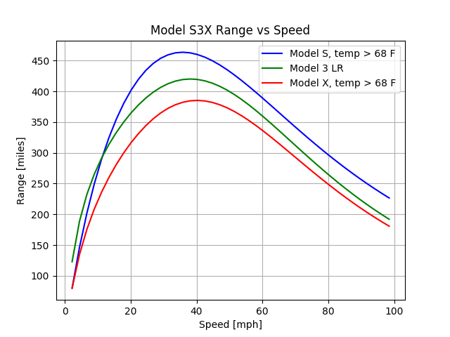 model_s3x_range_imperial.png.c3a595fdc0c5bc87870b8131c77ee68b.png