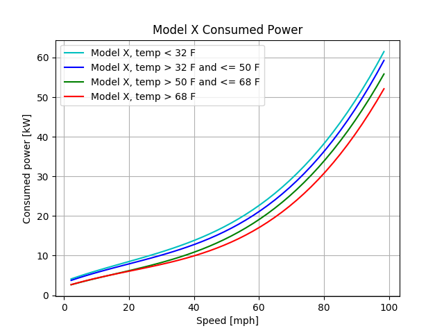 model_x100_consumption_temp_imperial.png.eaf94b18722e3ff43ebc3b80e87779a9.png