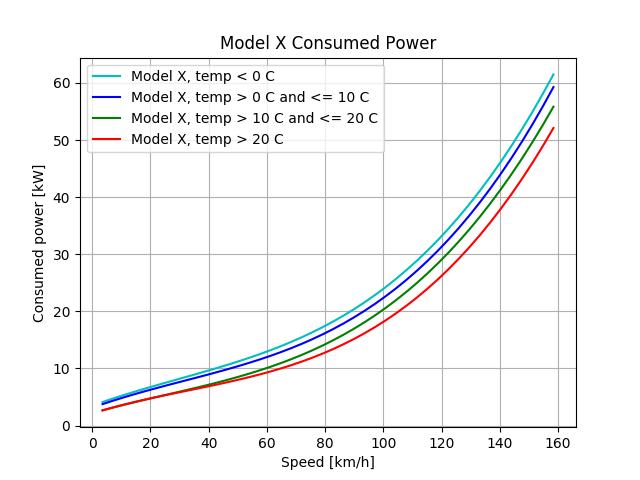 model_x100_consumption_temp_metric.png.264c59c1b86c97a5693d3ce7d4417c47.png