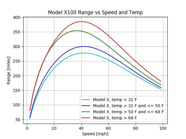 model_x100_range_temp_imperial.png.d9b75f503bd7a95e4bdbed1a06153ff5.png