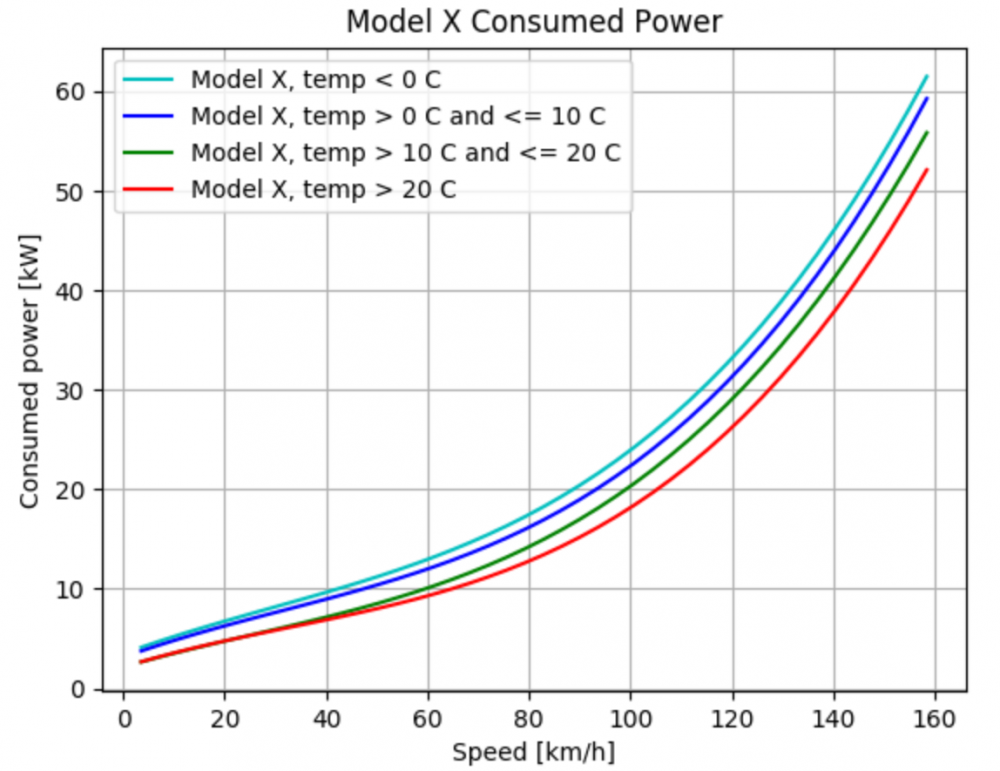 Model  X Consumption Chart.png