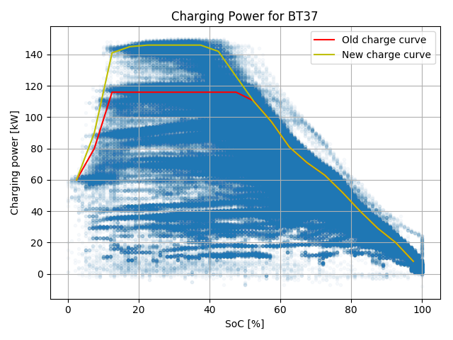 Faster Tesla Supercharging - How does it actually perform?